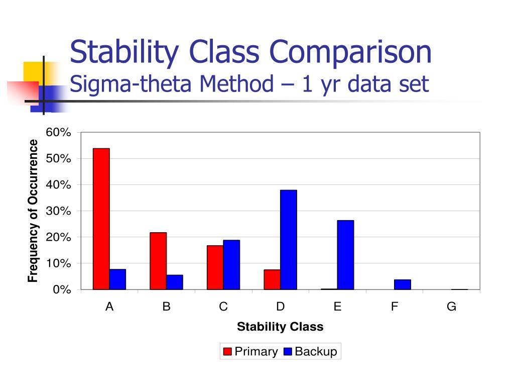 Stability Class Comparison