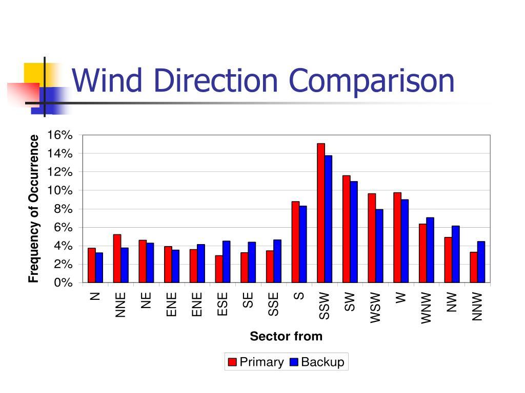 Wind Direction Comparison