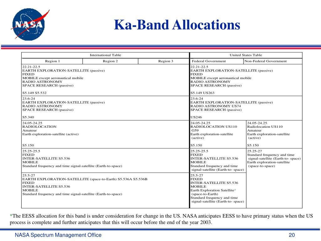 Ka-Band Allocations