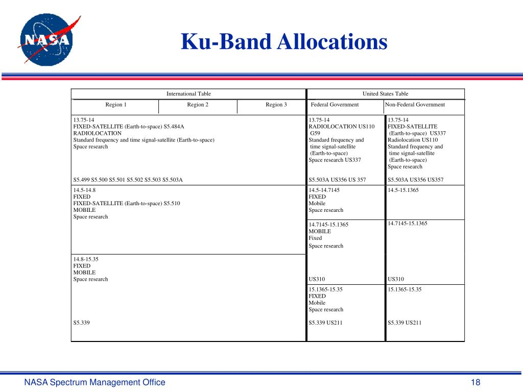 Ku-Band Allocations