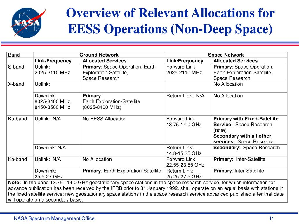 Overview of Relevant Allocations for EESS Operations (Non-Deep Space)