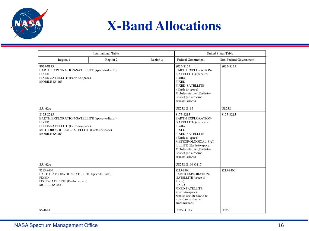 X-Band Allocations