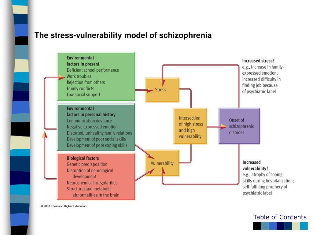 The stress-vulnerability model of schizophrenia