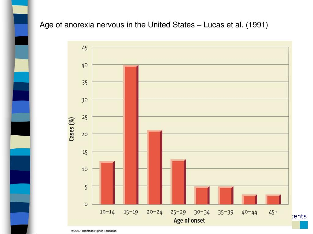 Age of anorexia nervous in the United States – Lucas et al. (1991)