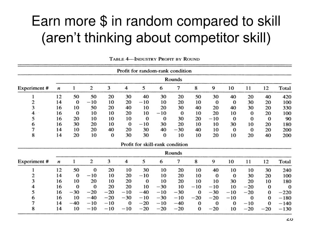 Earn more $ in random compared to skill