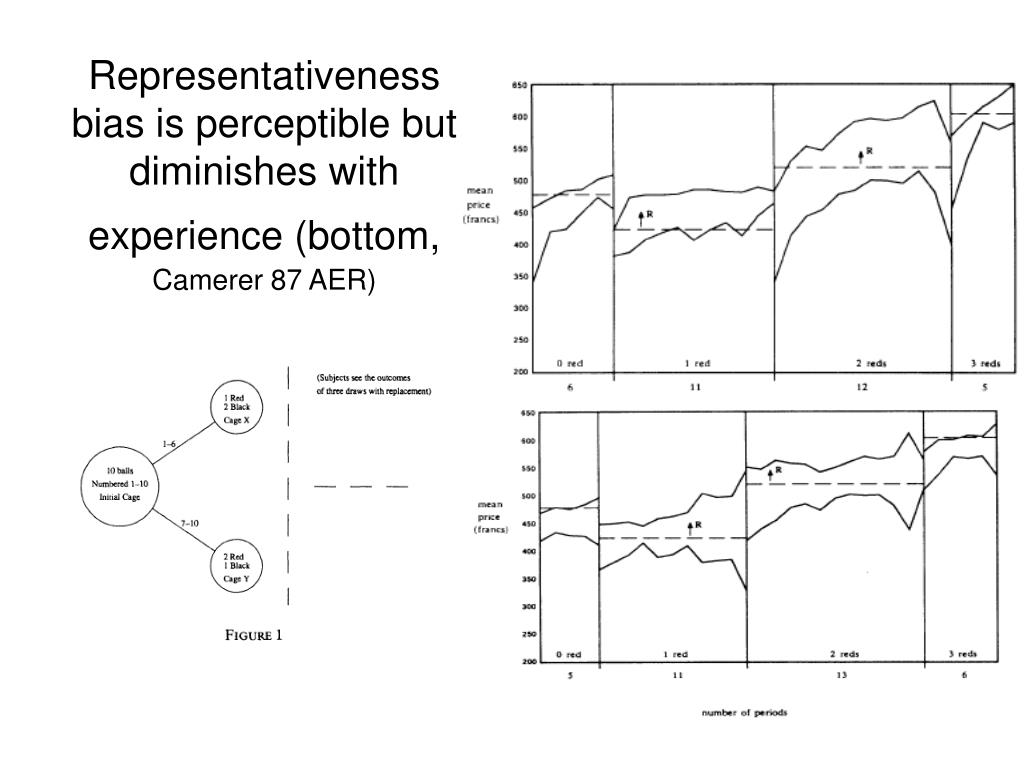 Representativeness bias is perceptible but diminishes with experience (bottom,
