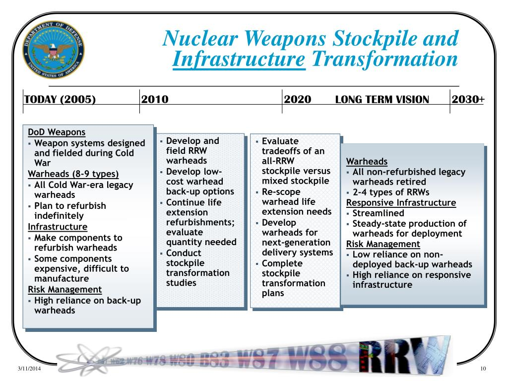Nuclear Weapons Stockpile and