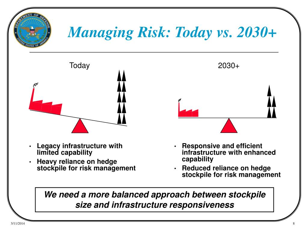 Managing Risk: Today vs. 2030+