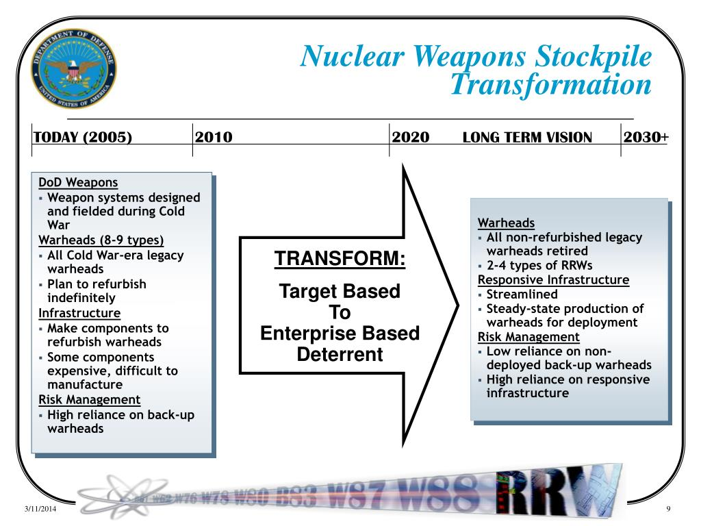 Nuclear Weapons Stockpile Transformation