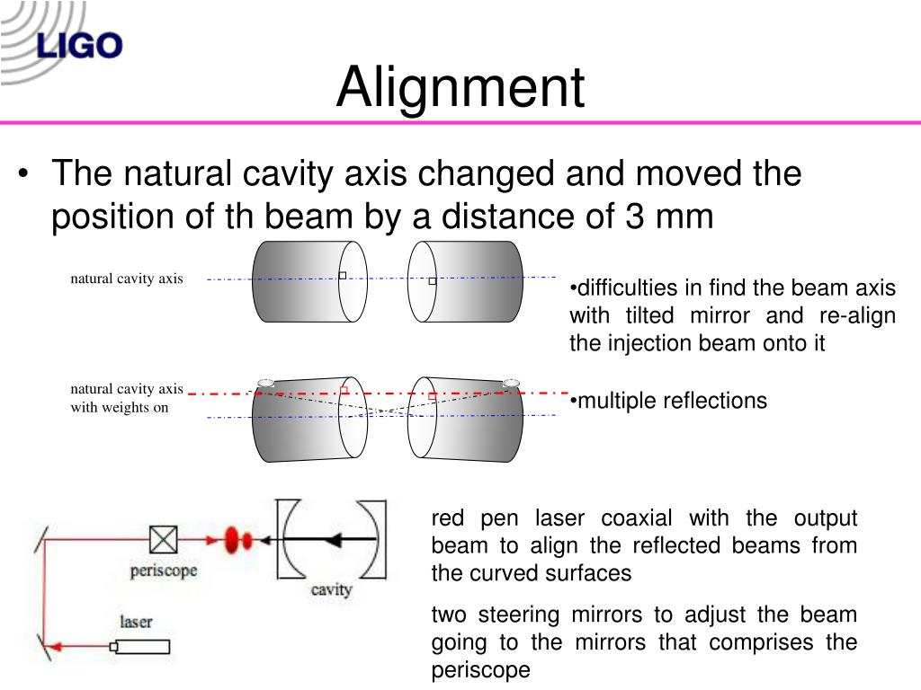 natural cavity axis