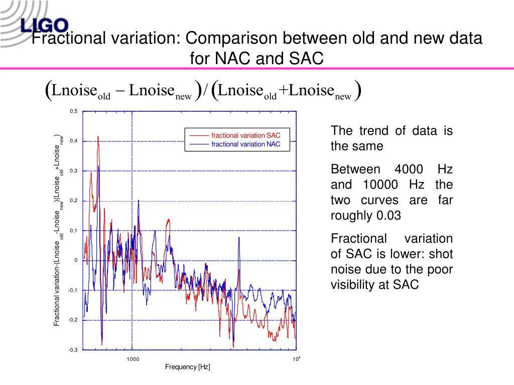 Fractional variation: