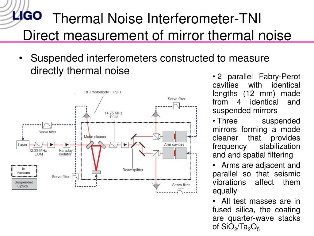 Thermal Noise Interferometer-TNI