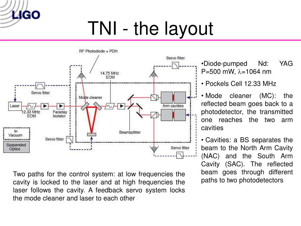 TNI - the layout