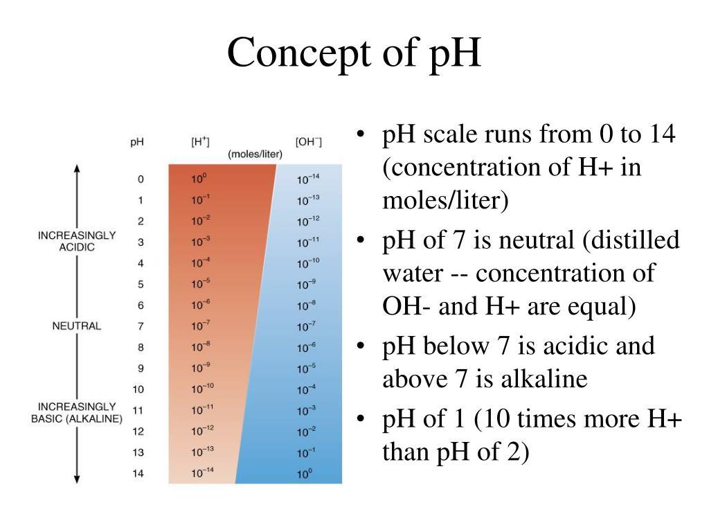 Concept of pH