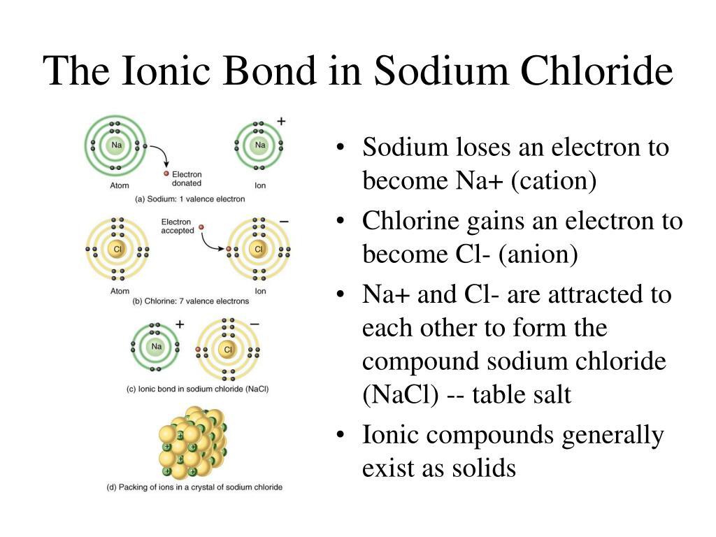 The Ionic Bond in Sodium Chloride