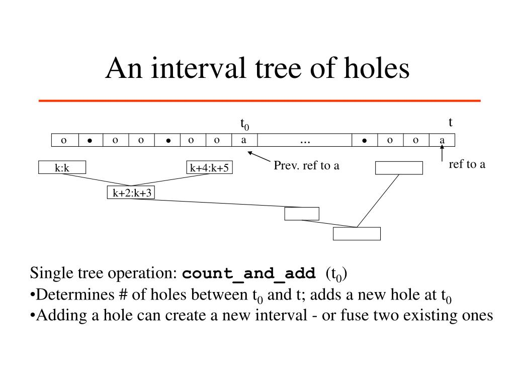 An interval tree of holes