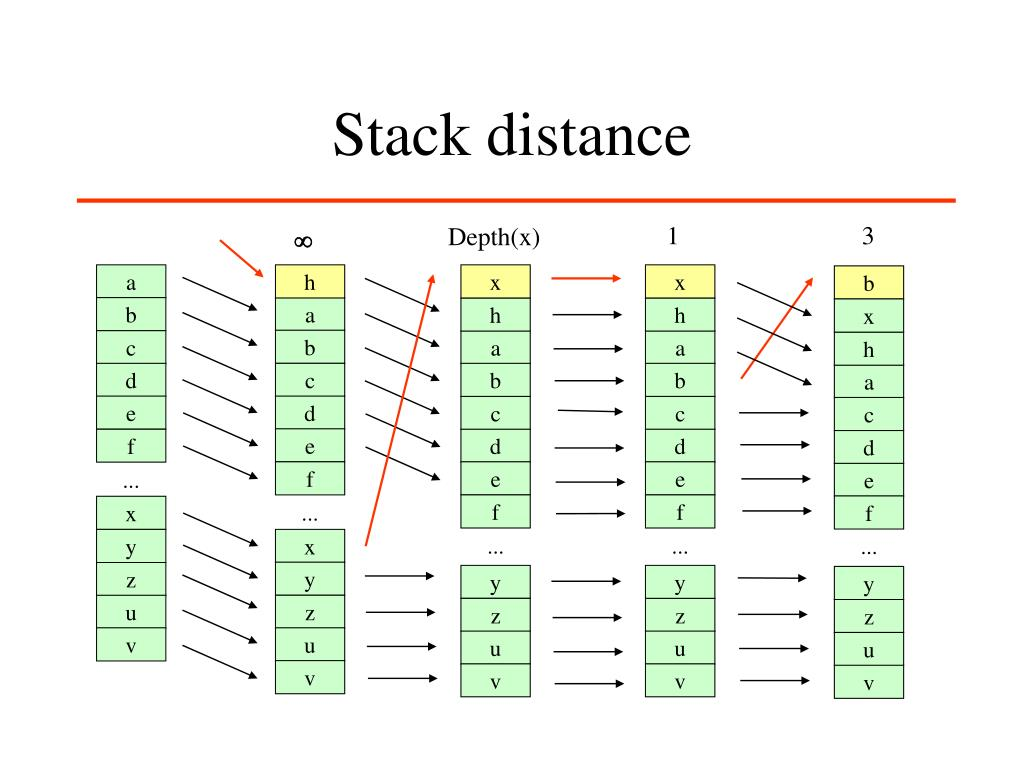 Stack distance