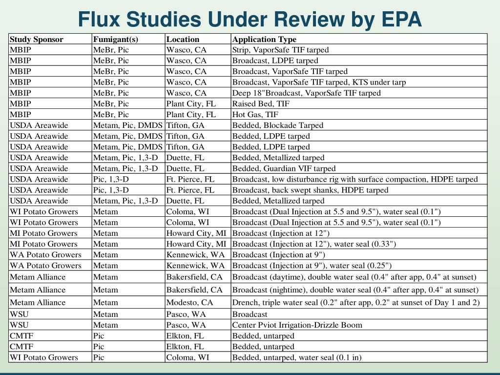 Flux Studies Under Review by EPA