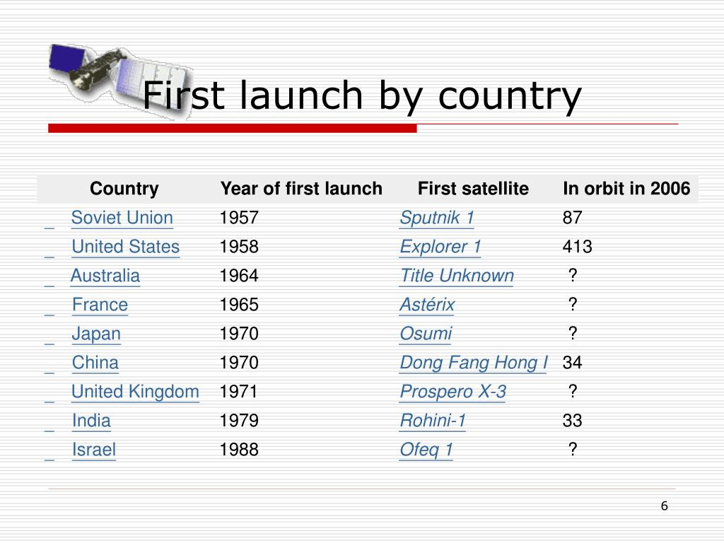 First launch by country