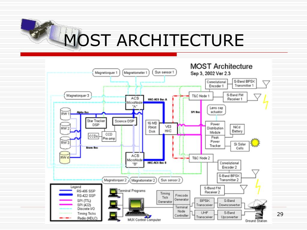 MOST ARCHITECTURE