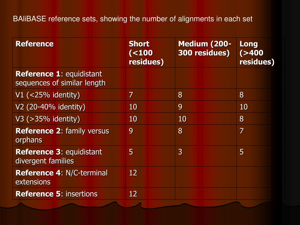 BAliBASE reference sets, showing the number of alignments in each set
