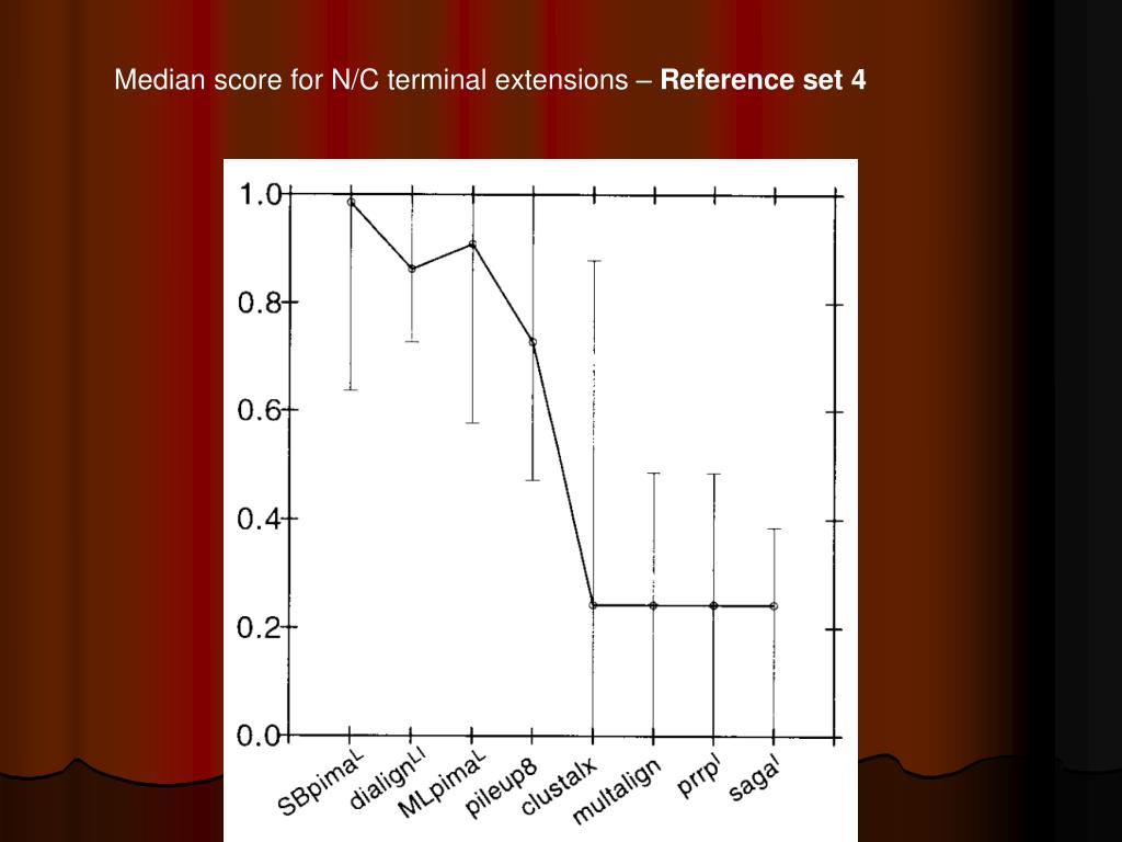 Median score for N/C terminal extensions –
