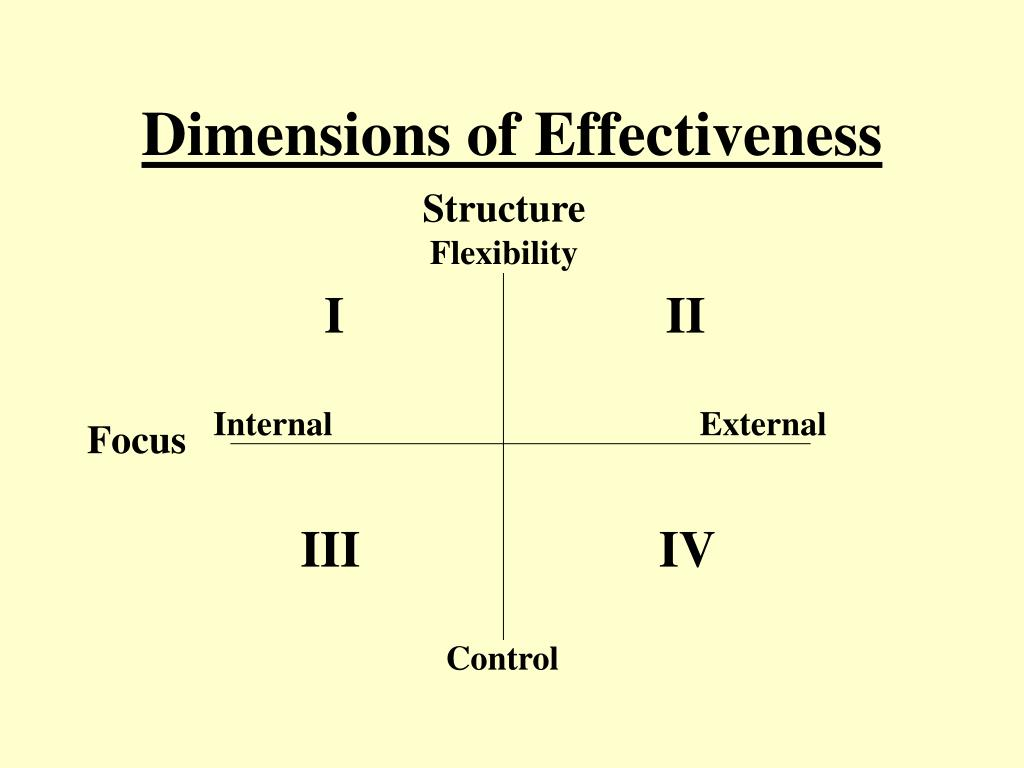 Dimensions of Effectiveness