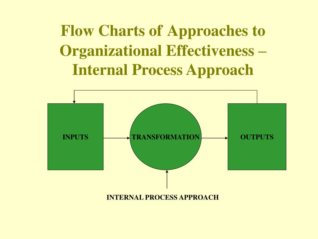 Flow Charts of