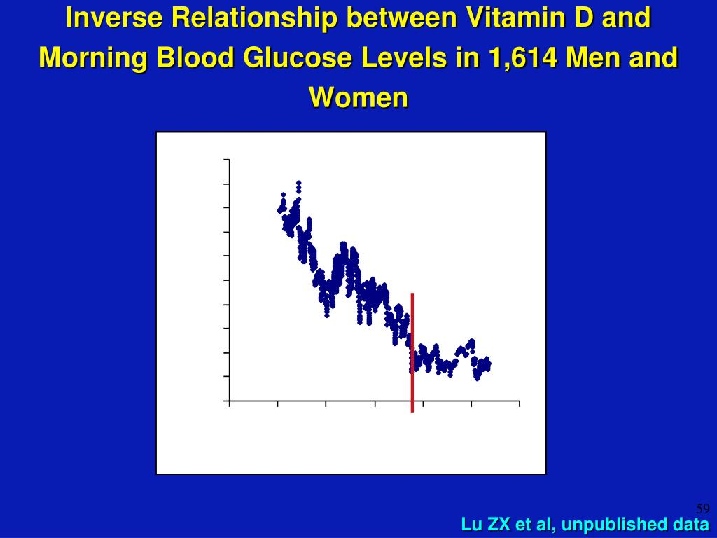 Inverse Relationship between Vitamin D and Morning Blood Glucose Levels in 1,614 Men and Women