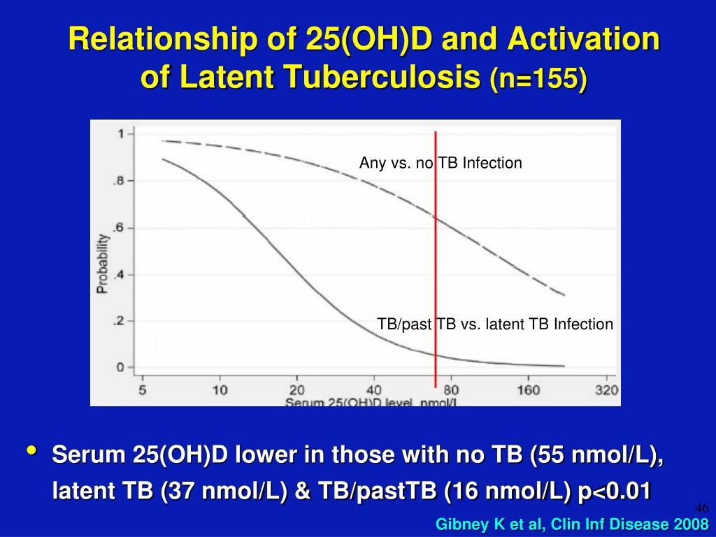 Relationship of 25(OH)D and Activation of Latent Tuberculosis