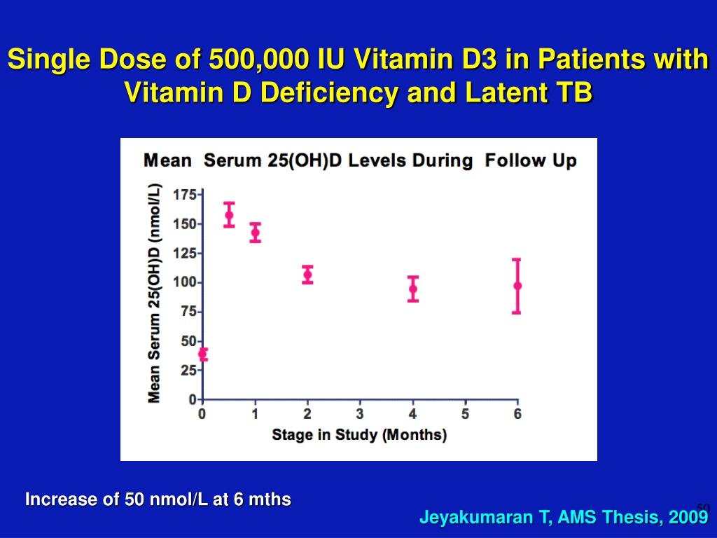 Single Dose of 500,000 IU Vitamin D3 in Patients with Vitamin D Deficiency and Latent TB