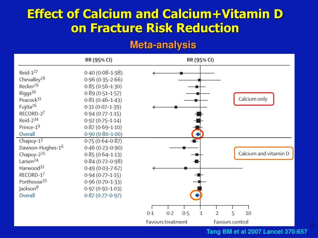 Effect of Calcium and Calcium+Vitamin D