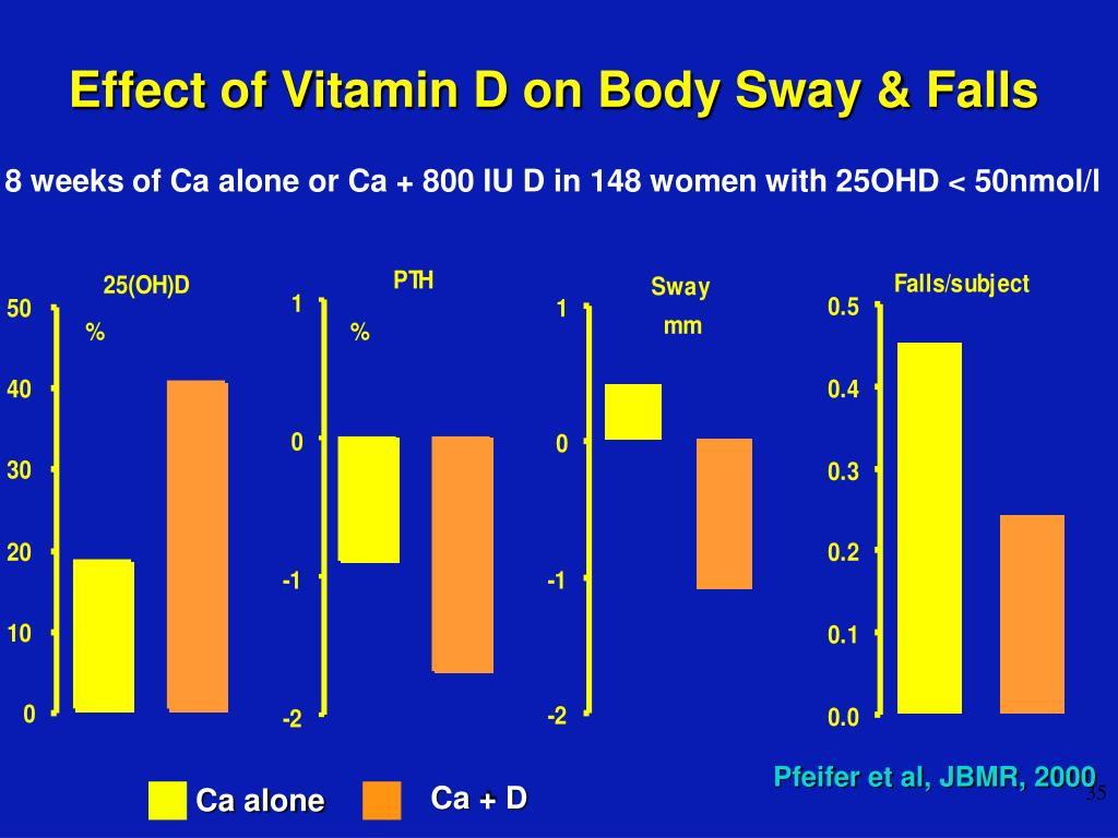 Effect of Vitamin D on Body Sway & Falls