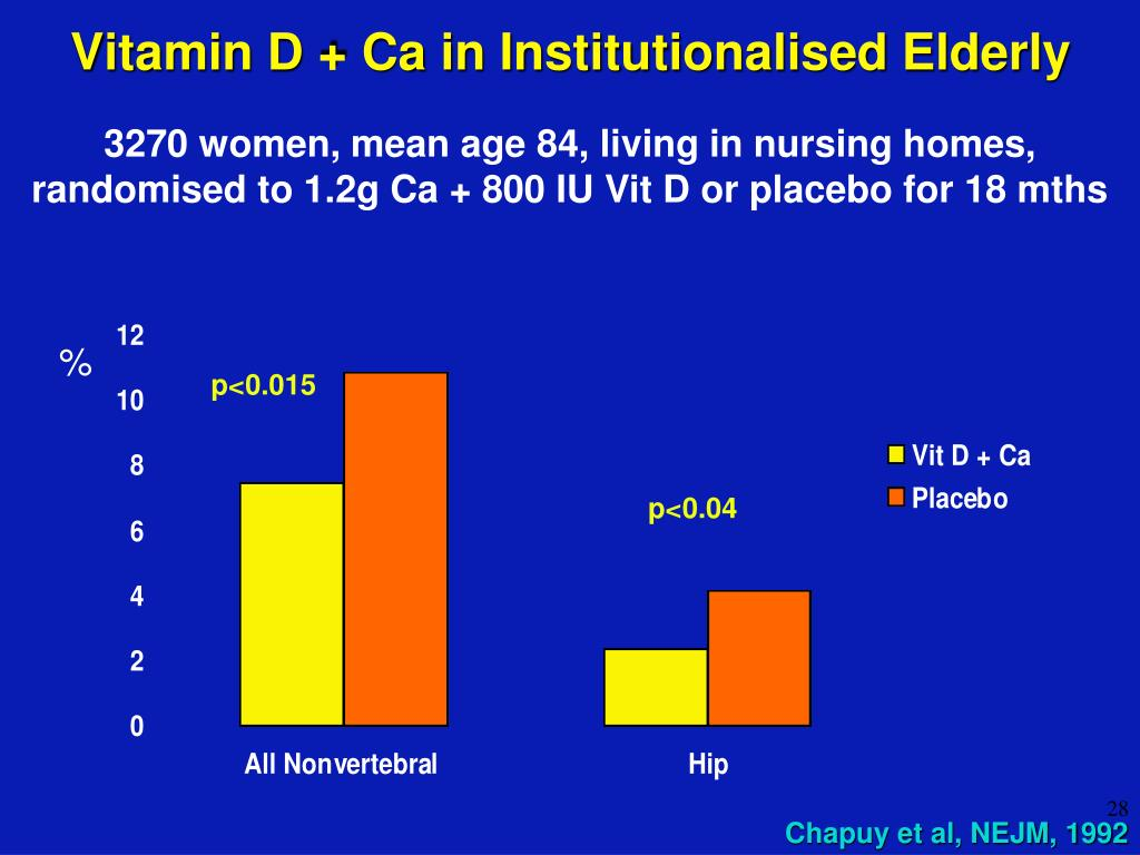 Vitamin D + Ca in Institutionalised Elderly