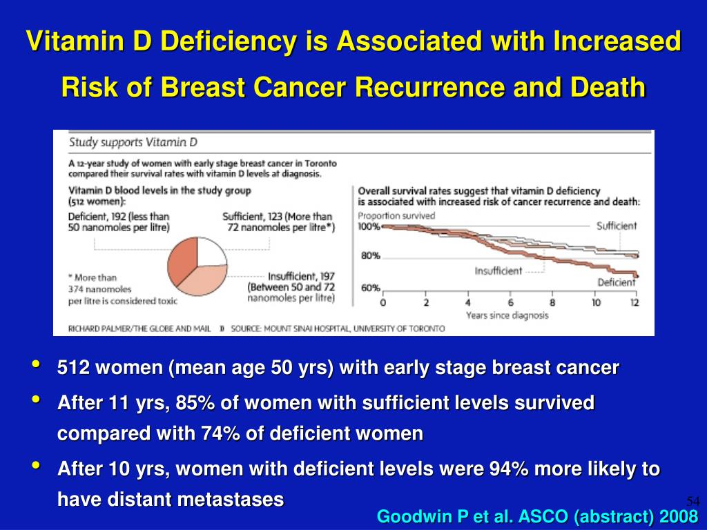 Vitamin D Deficiency is Associated with Increased Risk of Breast Cancer Recurrence and Death