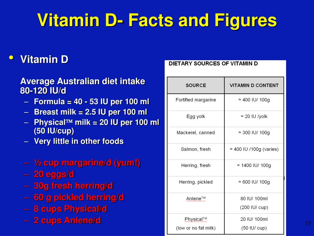 Vitamin D- Facts and Figures