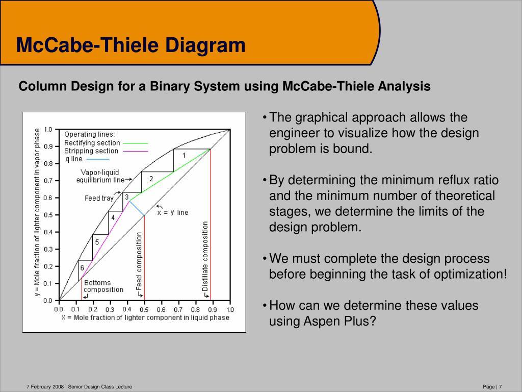 reactive distillation column design pdf