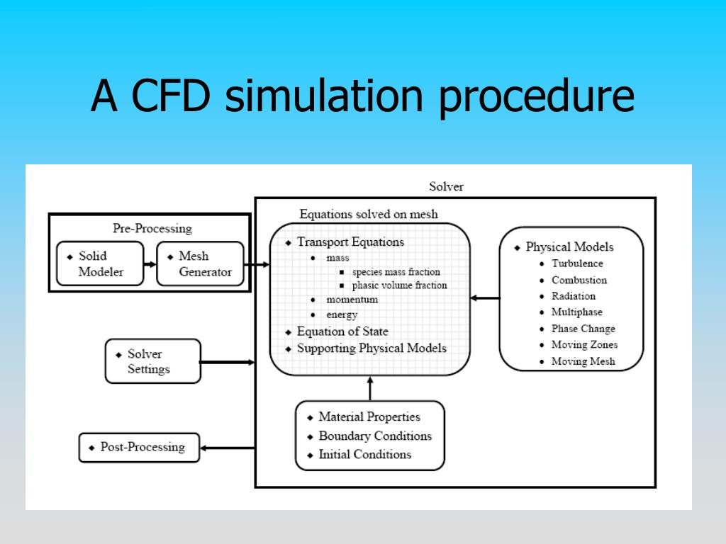 A CFD simulation procedure