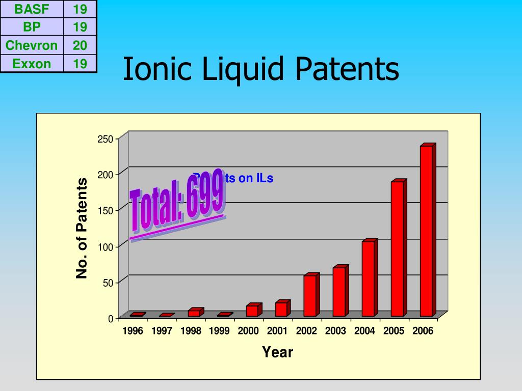 Ionic Liquid Patents