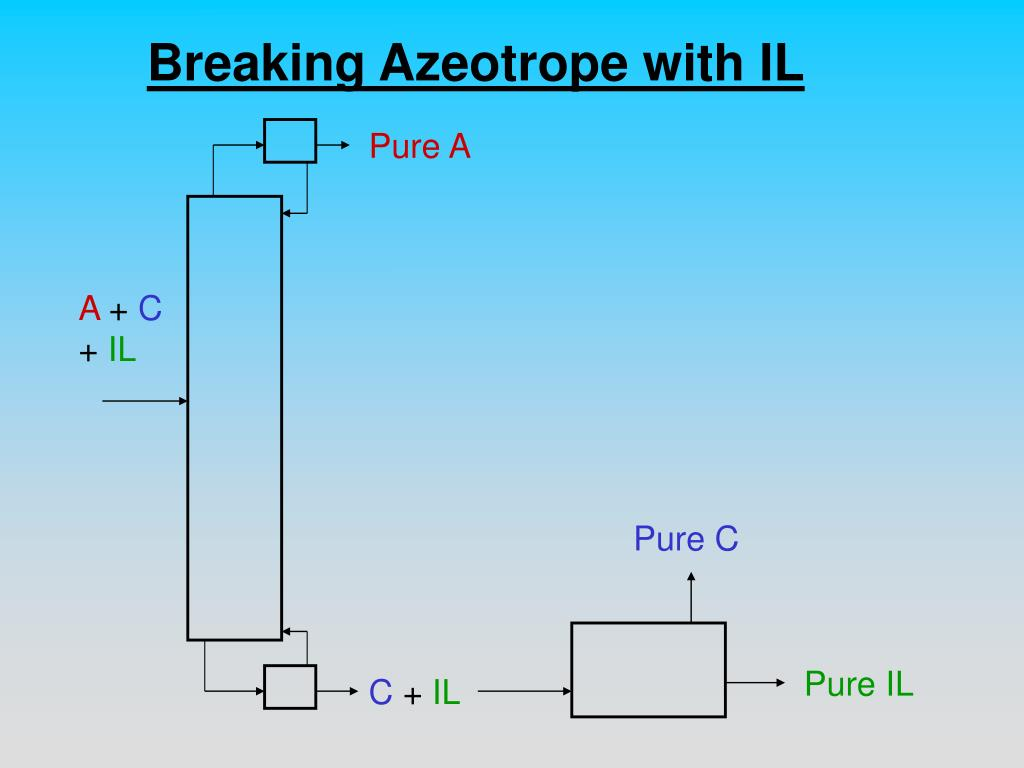 Breaking Azeotrope with IL