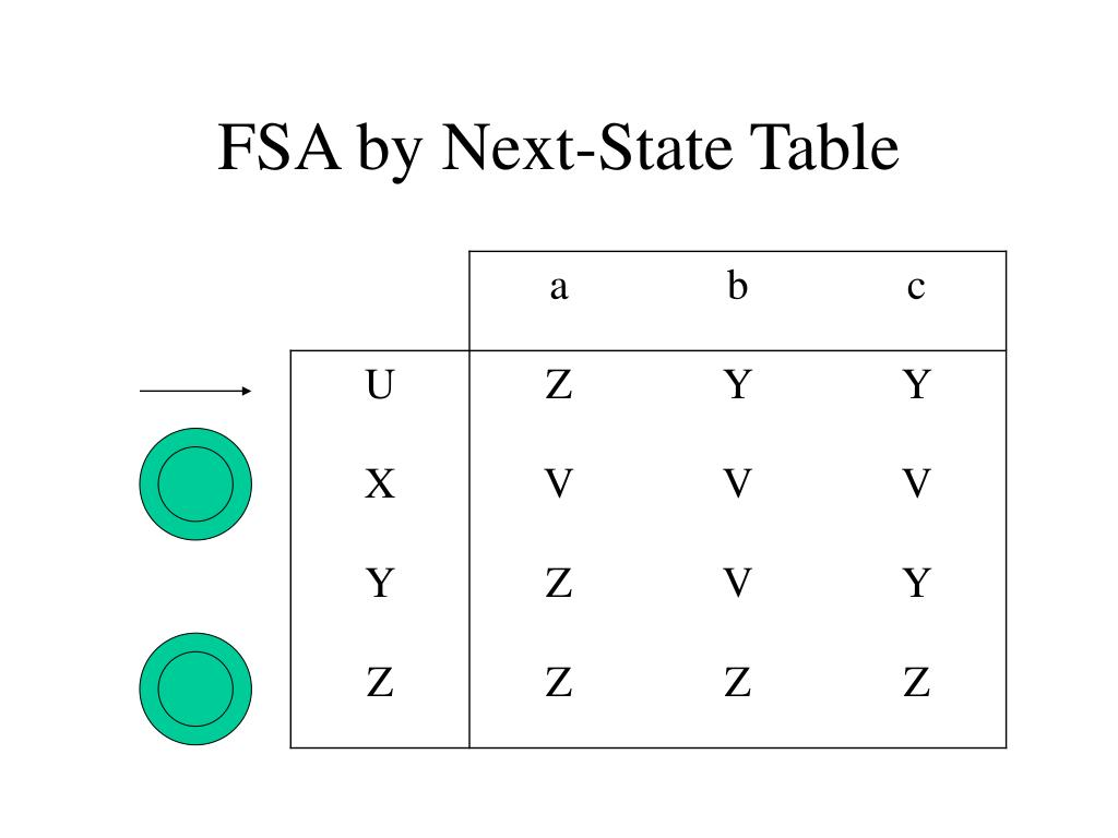 FSA by Next-State Table
