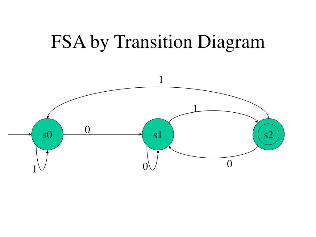 FSA by Transition Diagram