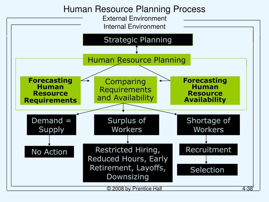 human resource management and external environment What is the difference between human resource management & human  hr planning reacts to external factors  human resources planning needs to take into.
