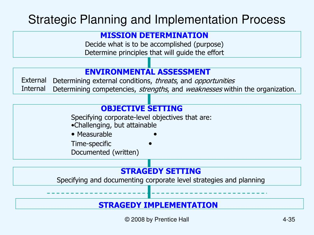 How To Make Strategic Planning Implementation Work | Strategic Planning And Implimantation