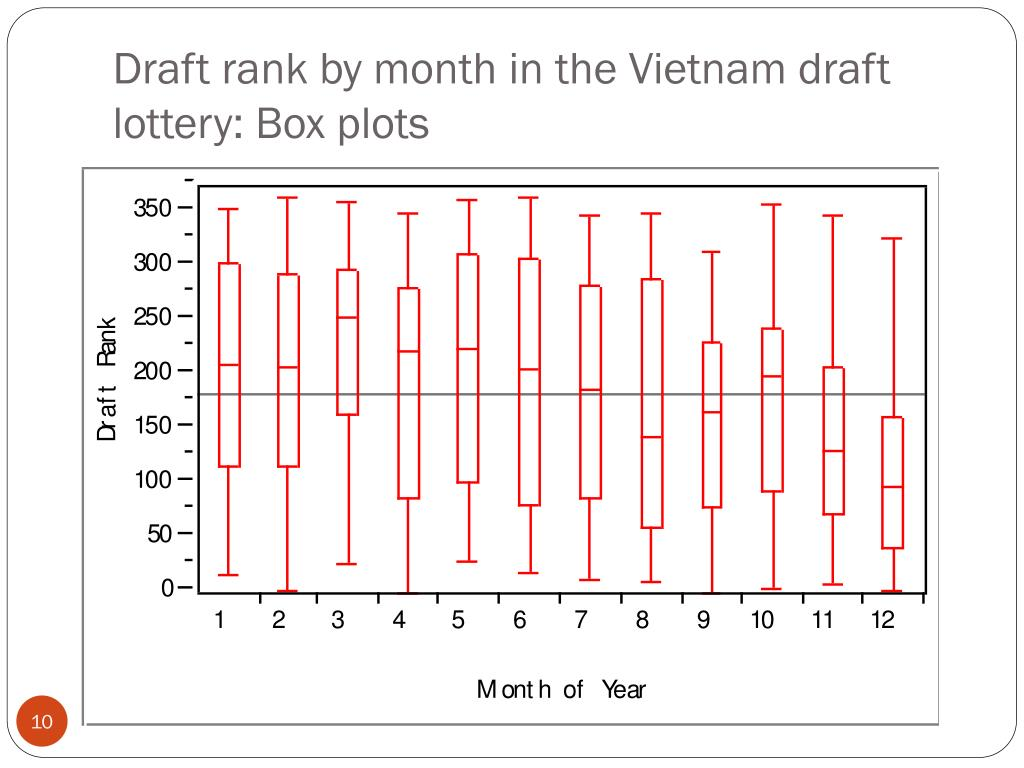Draft rank by month in the Vietnam draft lottery: Box plots