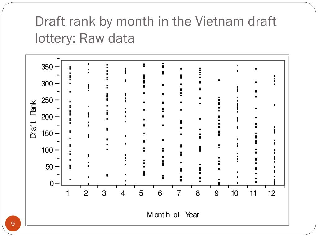 Draft rank by month in the Vietnam draft lottery: Raw data