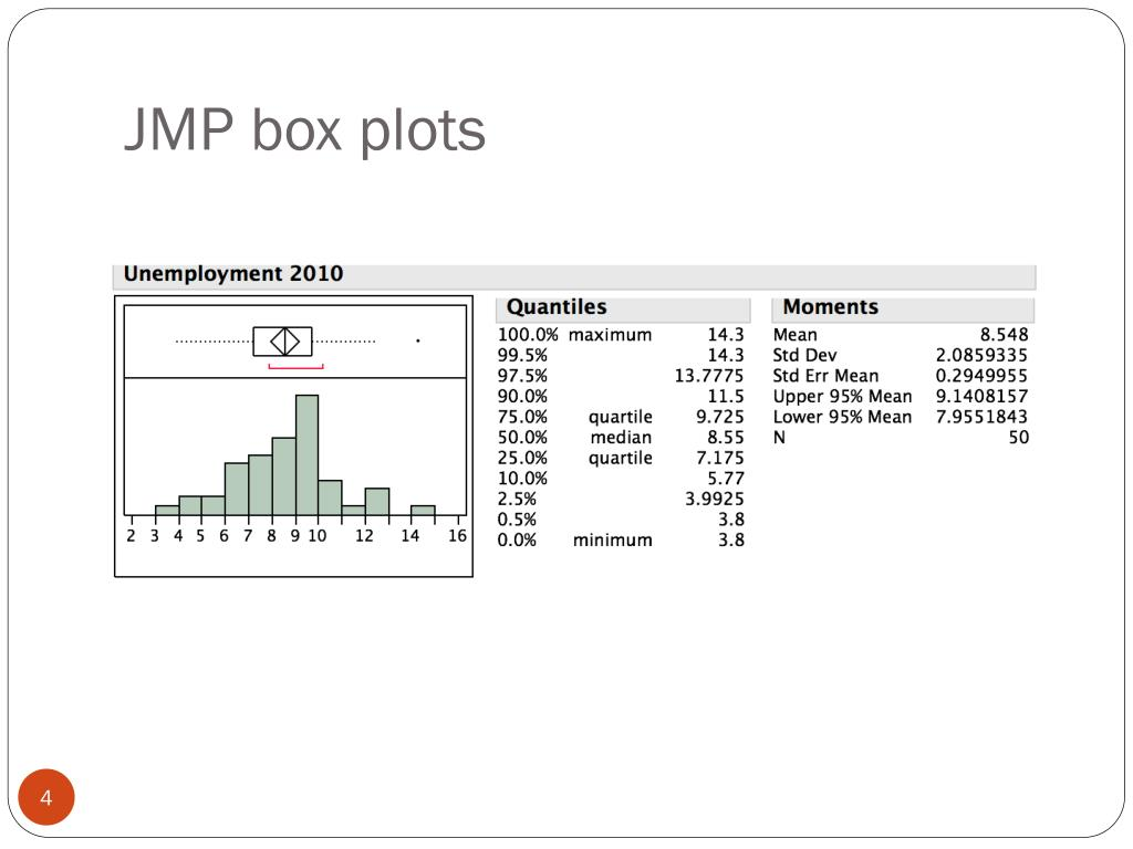 JMP box plots