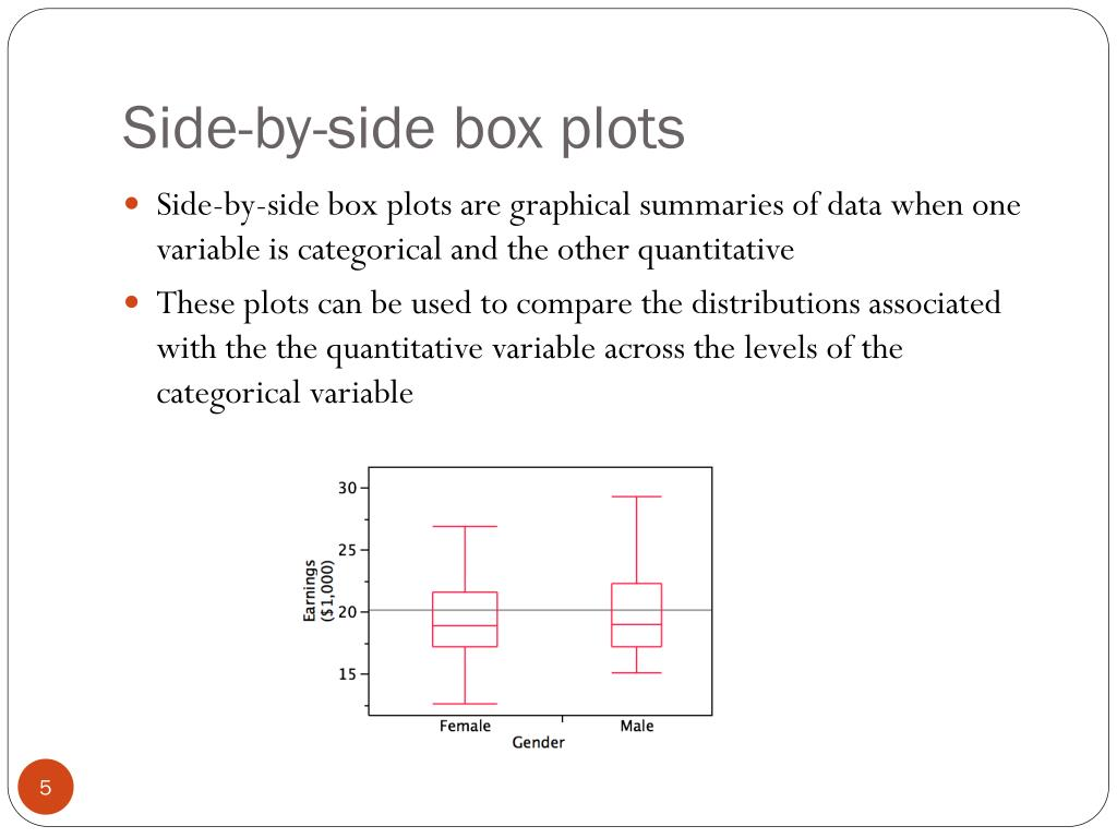 Side-by-side box plots