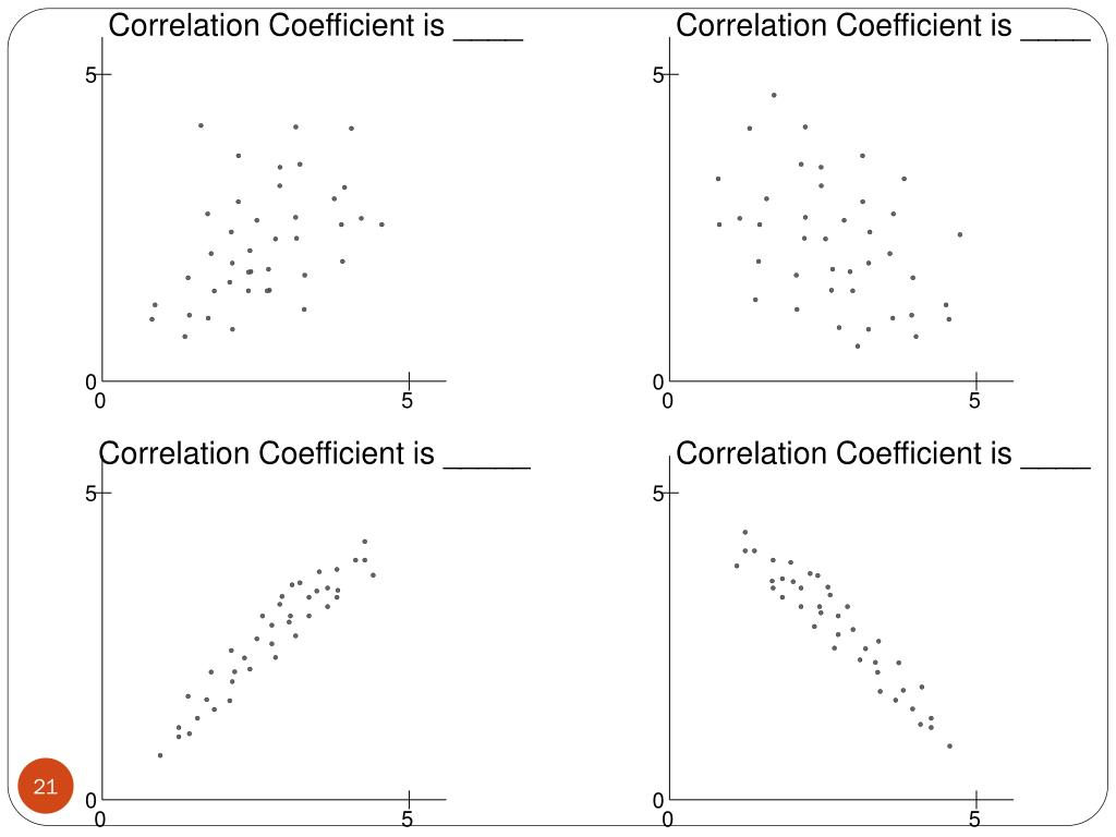 Correlation Coefficient is ____