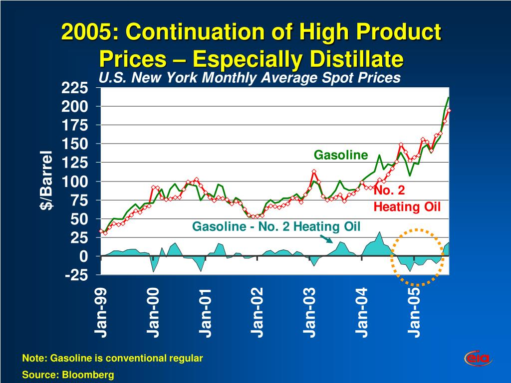 2005: Continuation of High Product Prices – Especially Distillate